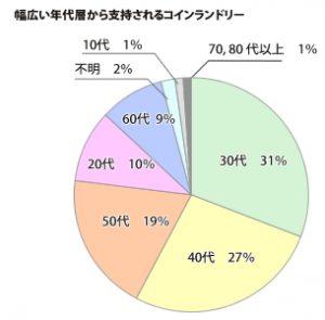 service_graph03